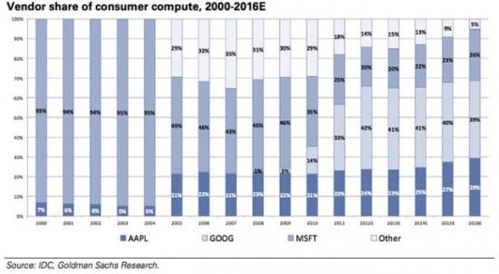 microsoft-google-apple-other-consumer-compute-market-share-640x353