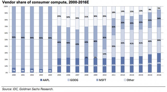 microsoft-google-apple-other-consumer-compute-market-share-640x353