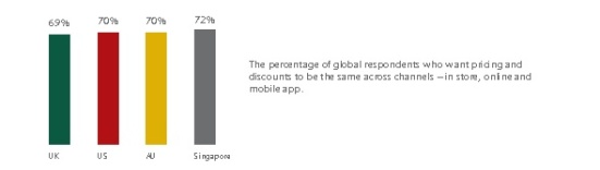 Pricing consistency is expected in all countries