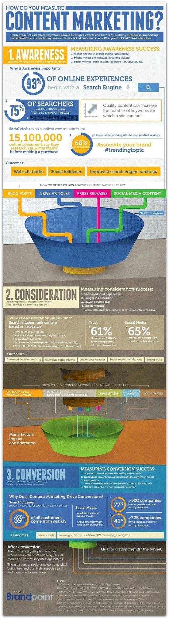 How_to_Measure_Content_Marketing_Infographic