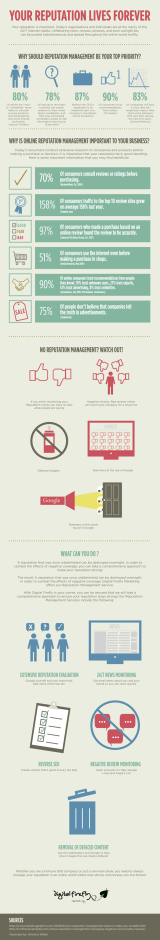 You need to track the reputation of your brand online:Infographic