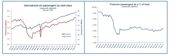 Premium passenger numbers appear flat