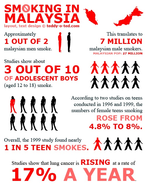 Smoking statistics in Malaysia