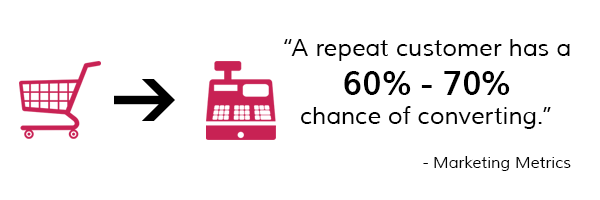 repeat-customers-are-more-likely-to-convert